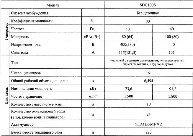 Технические характеристики Airman SDG100S