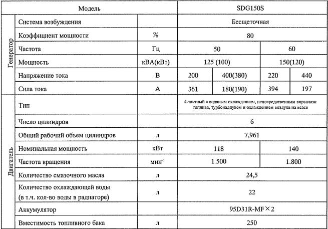 Технические характеристики Airman SDG150S