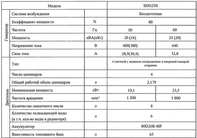 Технические характеристики Airman SDG25S