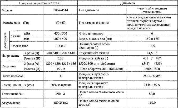 Технические характеристики Airman SDG500S