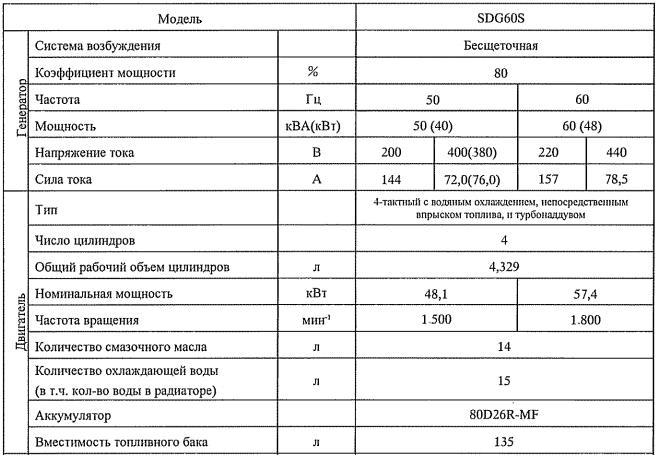 Технические характеристики Airman SDG60S